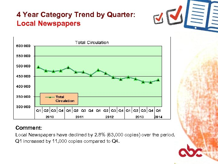 4 Year Category Trend by Quarter: Local Newspapers Comment: Local Newspapers have declined by