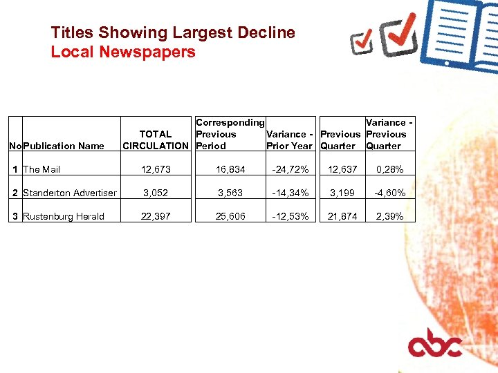 Titles Showing Largest Decline Local Newspapers No Publication Name Corresponding Variance TOTAL Previous Variance