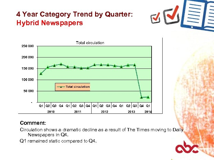4 Year Category Trend by Quarter: Hybrid Newspapers Comment: Circulation shows a dramatic decline