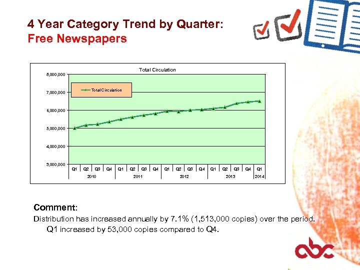 4 Year Category Trend by Quarter: Free Newspapers Total Circulation 8, 000 Total Circulation