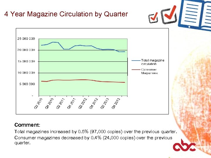 4 Year Magazine Circulation by Quarter Comment: Total magazines increased by 0. 5% (97,