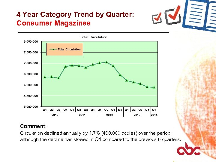4 Year Category Trend by Quarter: Consumer Magazines Comment: Circulation declined annually by 1.
