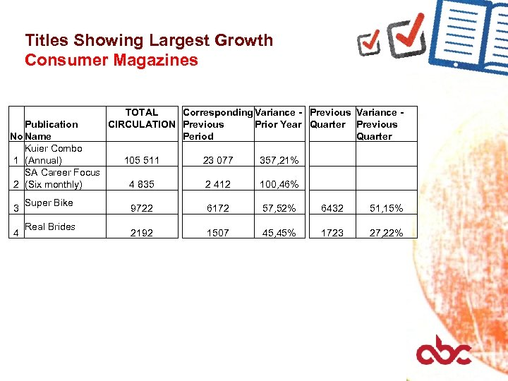Titles Showing Largest Growth Consumer Magazines Publication No Name Kuier Combo 1 (Annual) SA