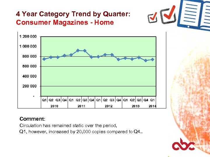 4 Year Category Trend by Quarter: Consumer Magazines - Home Comment: Circulation has remained