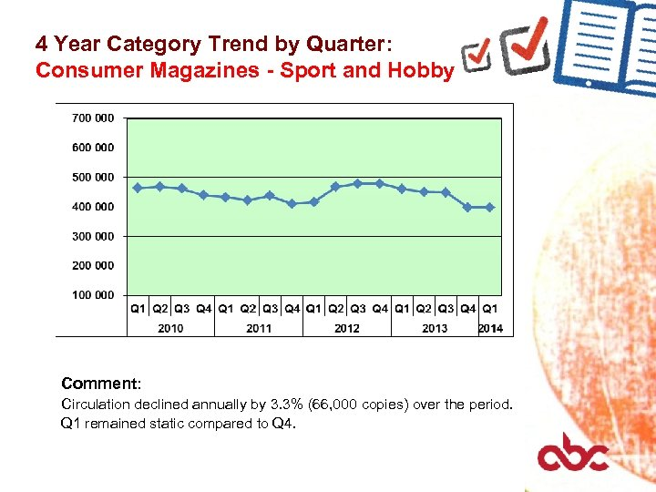4 Year Category Trend by Quarter: Consumer Magazines - Sport and Hobby Comment: Circulation