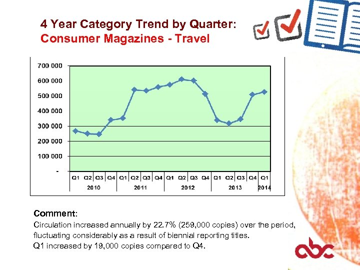4 Year Category Trend by Quarter: Consumer Magazines - Travel Comment: Circulation increased annually