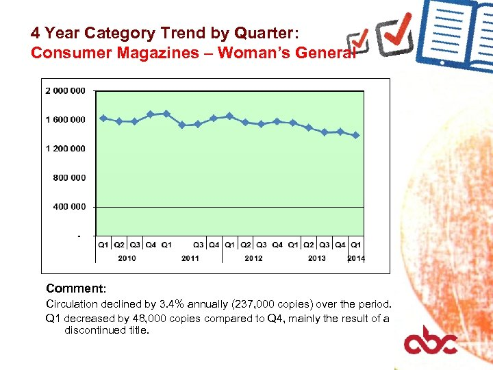 4 Year Category Trend by Quarter: Consumer Magazines – Woman's General Comment: Circulation declined