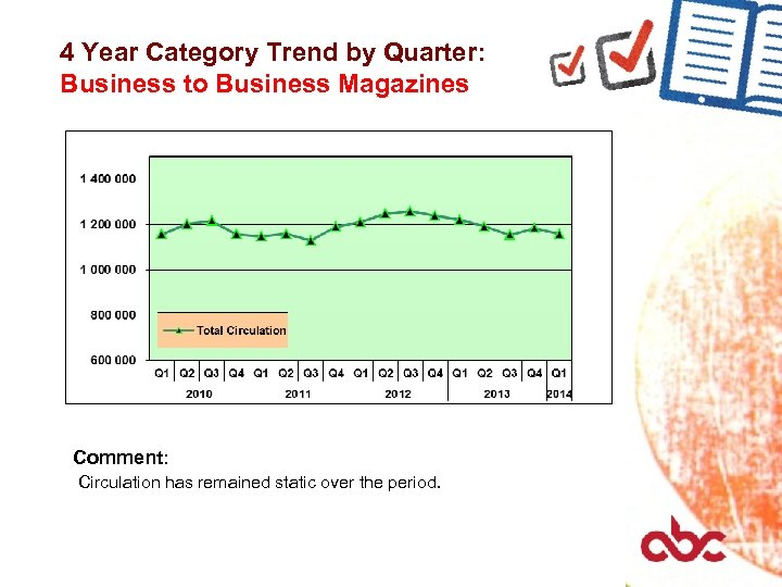 4 Year Category Trend by Quarter: Business to Business Magazines Comment: Circulation has remained
