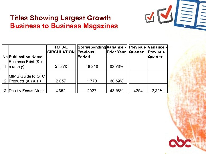 Titles Showing Largest Growth Business to Business Magazines No Publication Name Business Brief (Six