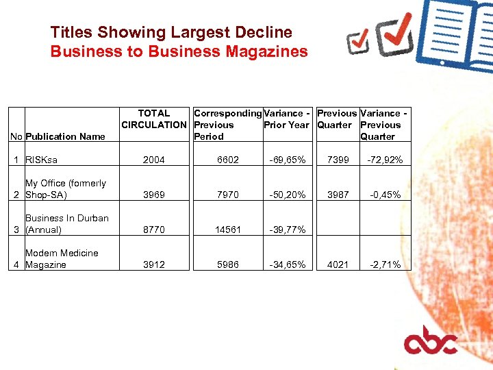 Titles Showing Largest Decline Business to Business Magazines No Publication Name TOTAL Corresponding Variance