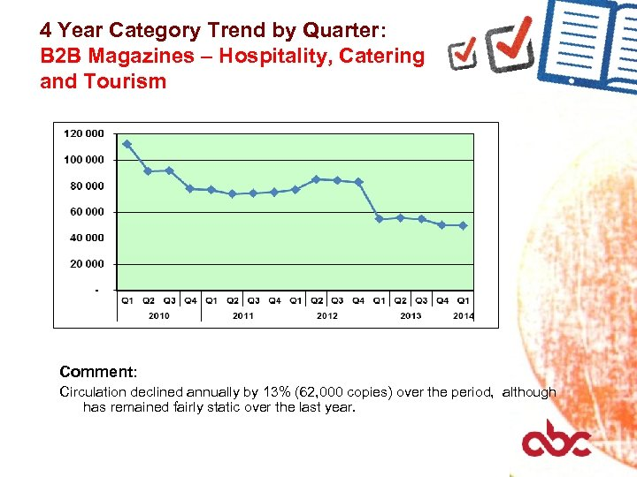4 Year Category Trend by Quarter: B 2 B Magazines – Hospitality, Catering and