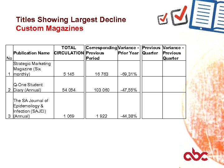 Titles Showing Largest Decline Custom Magazines TOTAL Corresponding Variance - Previous Variance Publication Name