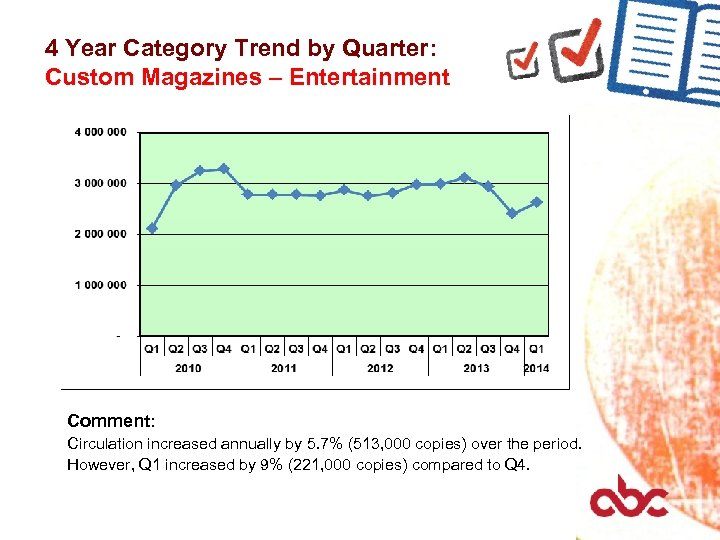 4 Year Category Trend by Quarter: Custom Magazines – Entertainment Comment: Circulation increased annually