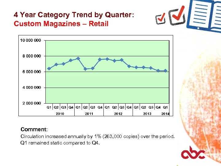 4 Year Category Trend by Quarter: Custom Magazines – Retail Comment: Circulation increased annually