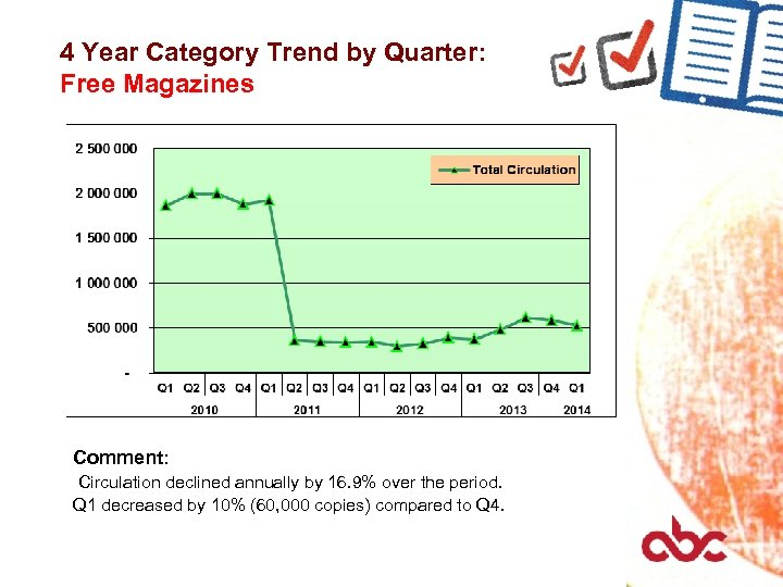4 Year Category Trend by Quarter: Free Magazines Comment: Circulation declined annually by 16.