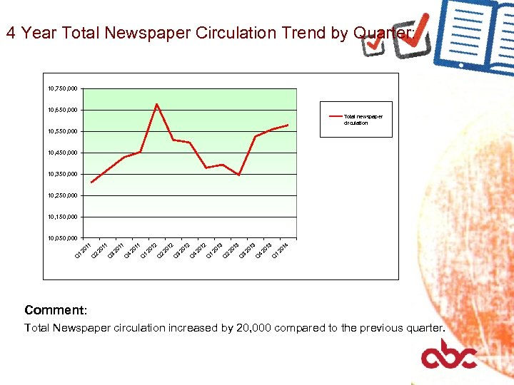 4 Year Total Newspaper Circulation Trend by Quarter: 10, 750, 000 10, 650, 000