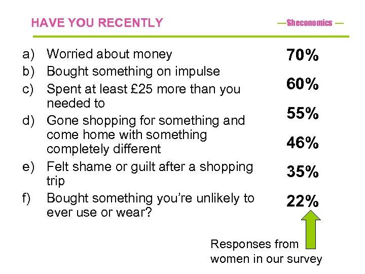 HAVE YOU RECENTLY Sheconomics a) Worried about money b) Bought something on impulse c)
