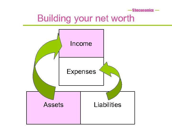 Sheconomics Building your net worth Income Expenses Assets Liabilities