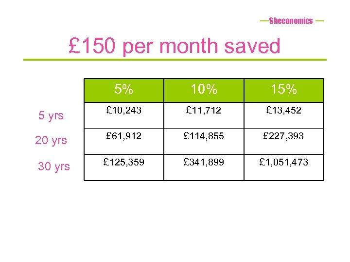 Sheconomics £ 150 per month saved 5% 10% 15% 5 yrs £ 10, 243