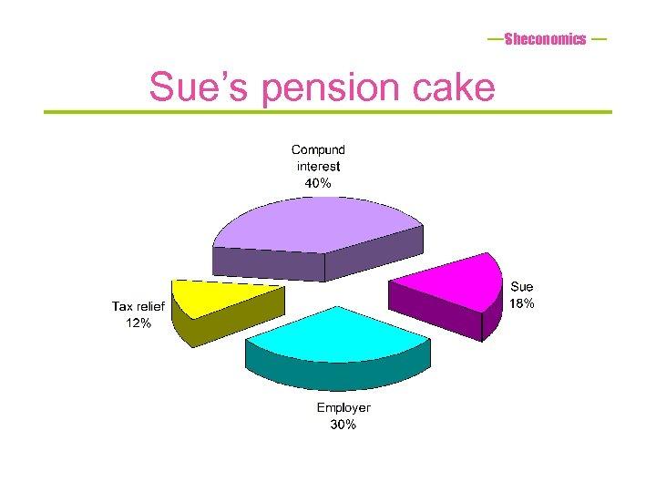 Sheconomics Sue's pension cake