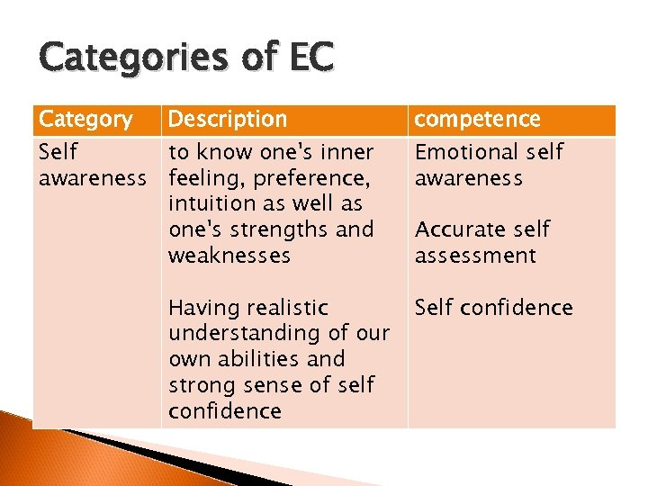 Categories of EC Category Description Self to know one's inner awareness feeling, preference, intuition