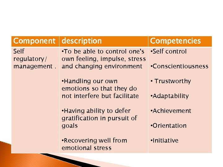 Component description Competencies Self • To be able to control one's • Self control