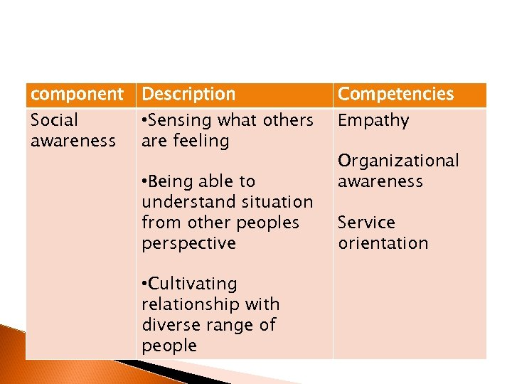 component Social awareness Description • Sensing what others are feeling • Being able to
