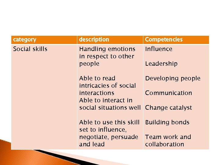 category description Competencies Social skills Handling emotions in respect to other people Influence Leadership