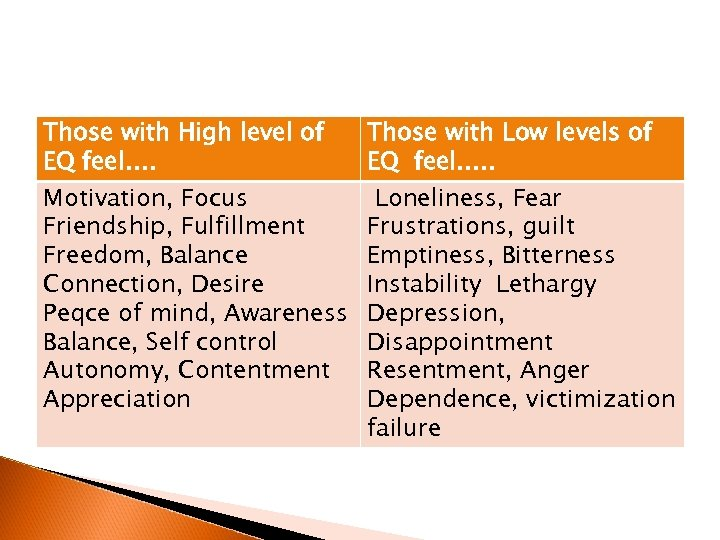 Those with High level of EQ feel…. Motivation, Focus Friendship, Fulfillment Freedom, Balance Connection,