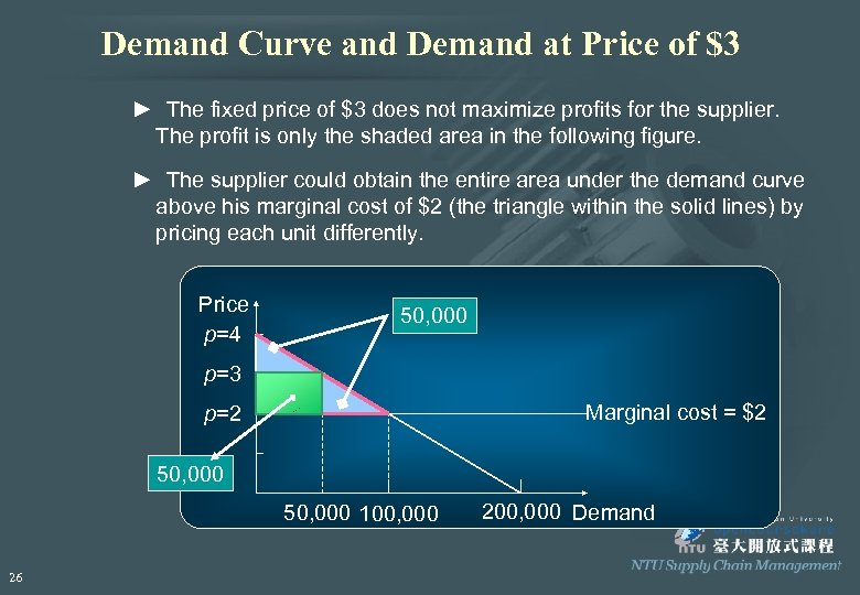 Demand Curve and Demand at Price of $3 ► The fixed price of $3