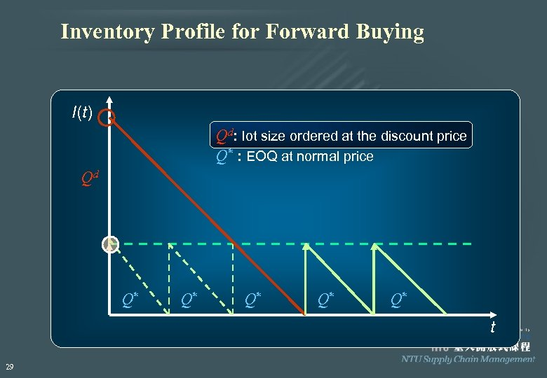 Inventory Profile for Forward Buying I(t) Qd: lot size ordered at the discount price