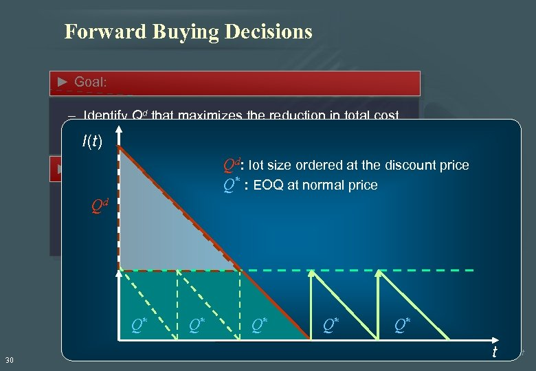 Forward Buying Decisions ► Goal: – Identify Qd that maximizes the reduction in total