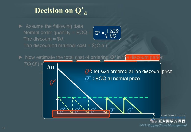 Decision on Q*d ► Assume the following data Normal order quantity = EOQ =