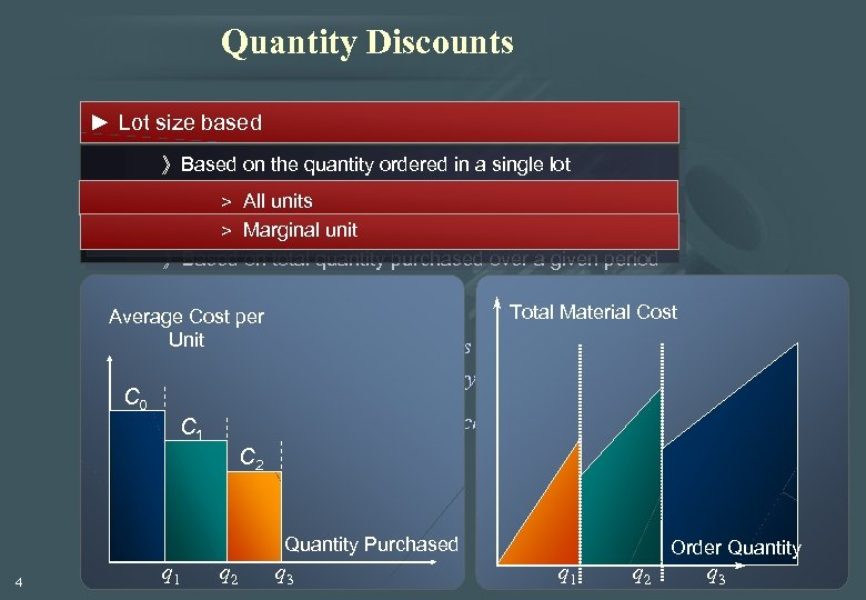 Quantity Discounts ► Lot size based 》Based on the quantity ordered in a single