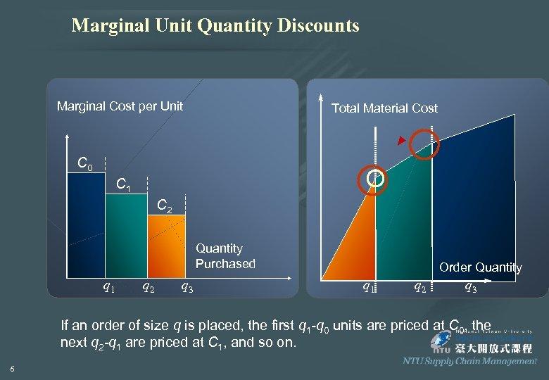 Marginal Unit Quantity Discounts Marginal Cost per Unit Total Material Cost C 0 C