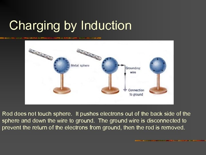 Charging by Induction Rod does not touch sphere. It pushes electrons out of the