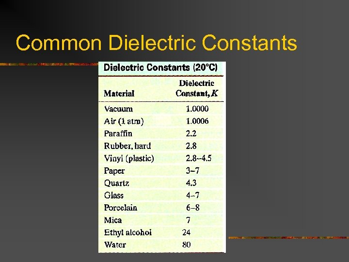 Common Dielectric Constants