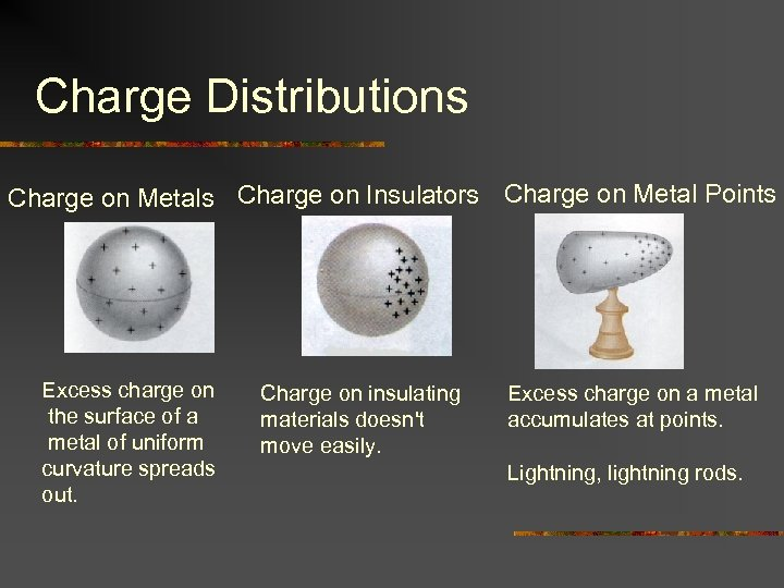 Charge Distributions Charge on Metals Charge on Insulators Charge on Metal Points Excess charge