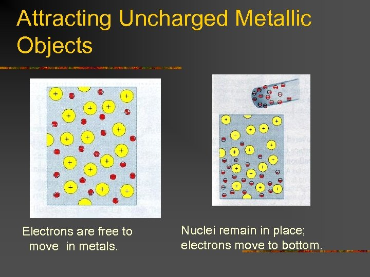 Attracting Uncharged Metallic Objects Electrons are free to move in metals. Nuclei remain in