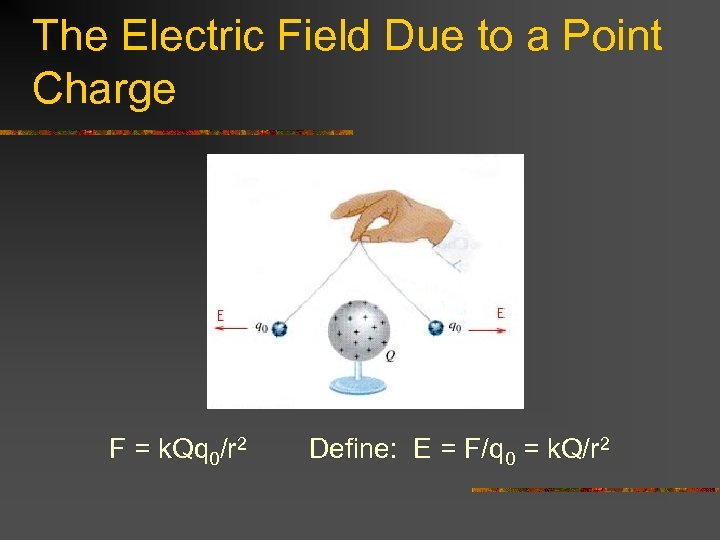 The Electric Field Due to a Point Charge F = k. Qq 0/r 2