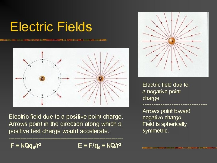 Electric Fields Electric field due to a positive point charge. Arrows point in the