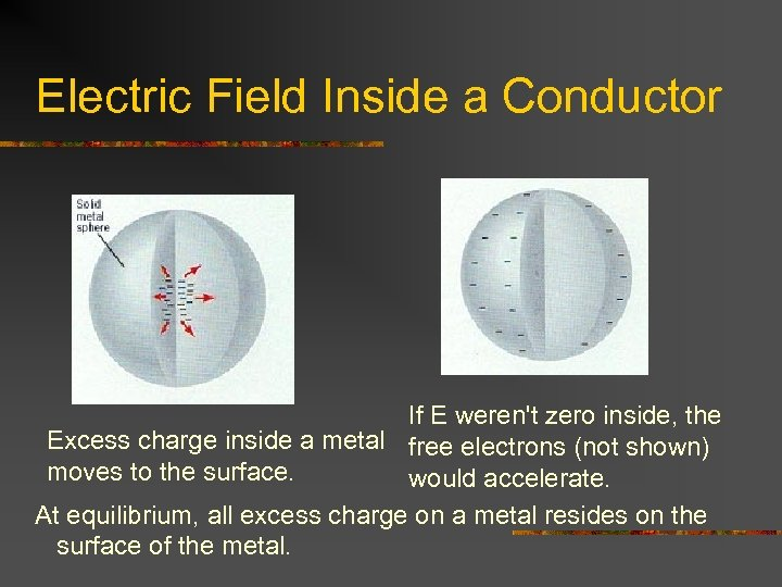 Electric Field Inside a Conductor If E weren't zero inside, the Excess charge inside