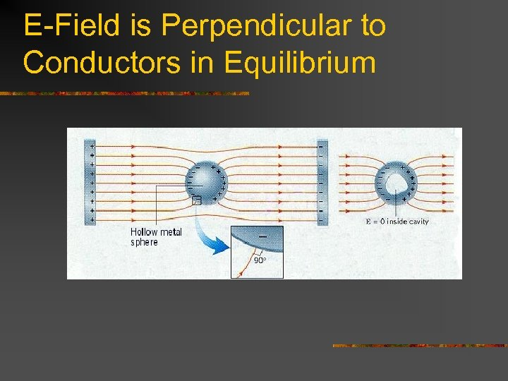 E-Field is Perpendicular to Conductors in Equilibrium