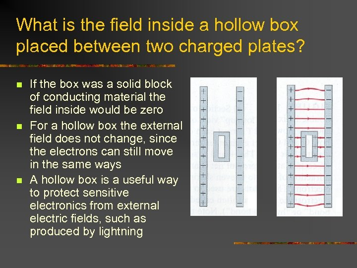 What is the field inside a hollow box placed between two charged plates? n