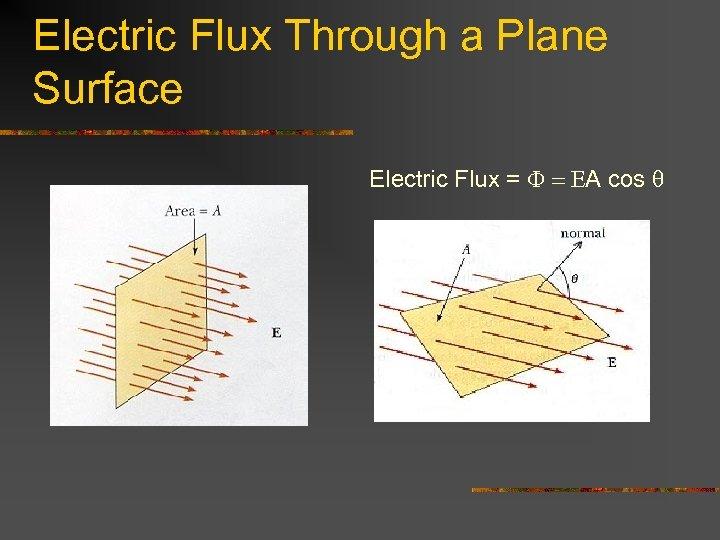 Electric Flux Through a Plane Surface Electric Flux = F = EA cos q