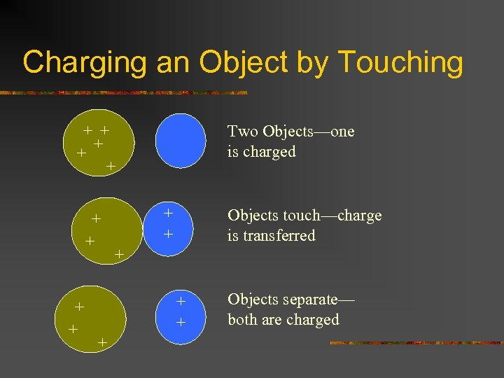 Charging an Object by Touching + + + + + Two Objects—one is charged