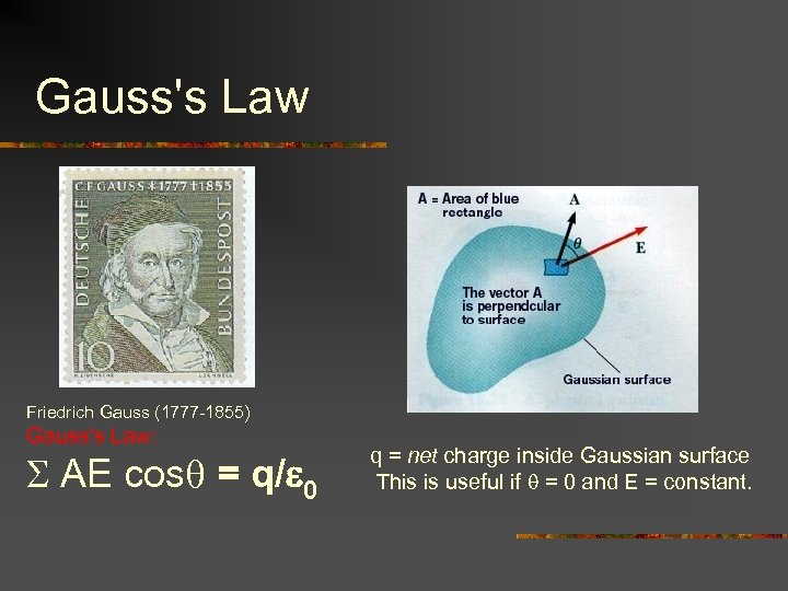 Gauss's Law Friedrich Gauss (1777 -1855) Gauss's Law: S AE cosq = q/e 0