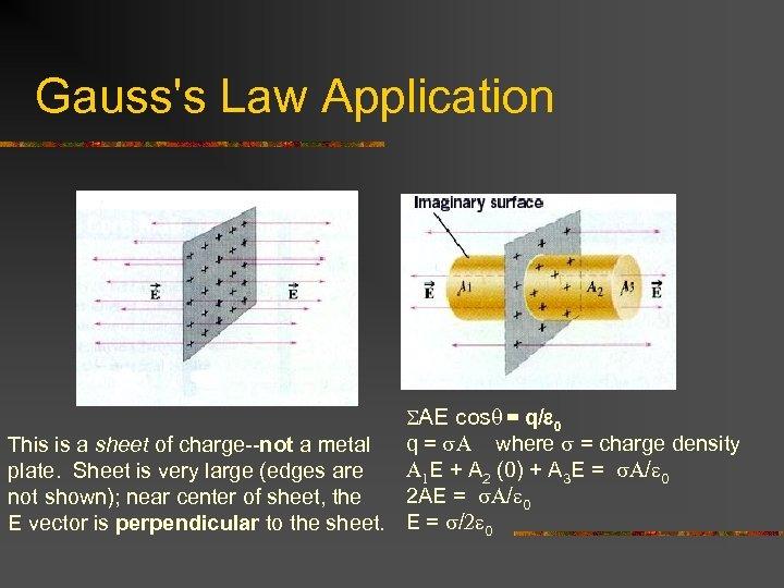 Gauss's Law Application SAE cosq = q/e 0 q = s. A where s