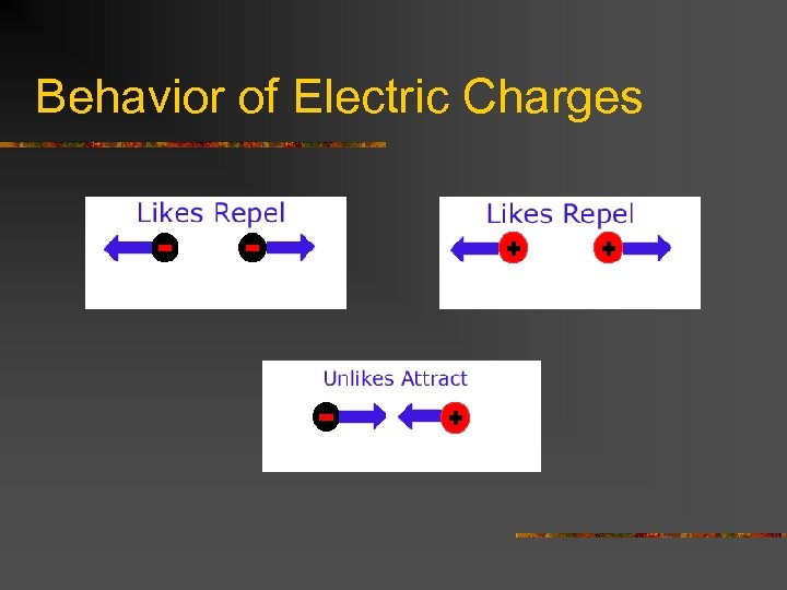 Behavior of Electric Charges