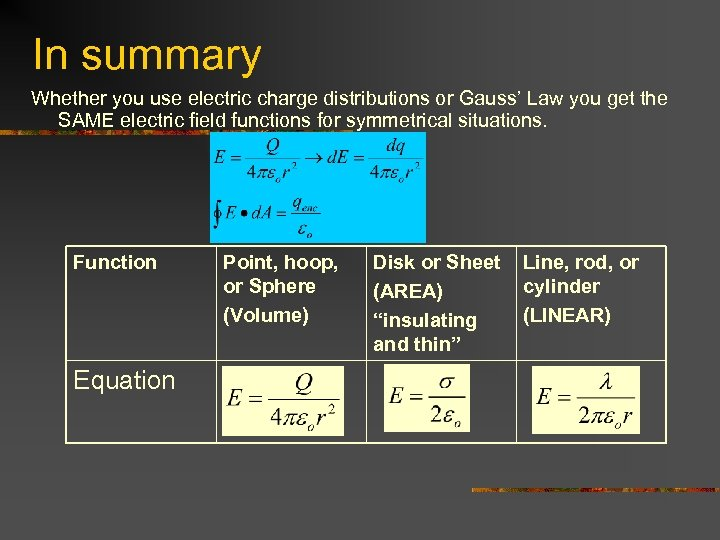 In summary Whether you use electric charge distributions or Gauss' Law you get the